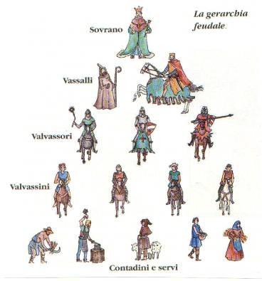 IL FEUDALESIMO - Le subconcessioni dei feudi, Feudalesimo e autorità, Le caratteristiche economiche del feudalesimo, La �curtis�, azienda agrar