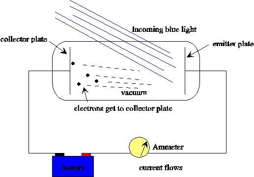 L'EFFETTO FOTO-ELETTRICO - Osservare il comportamento della luce