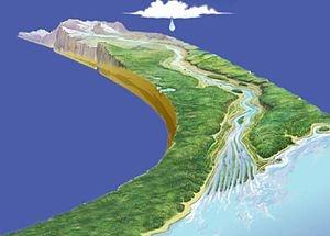 Idrologia - Ciclo dell'acqua, Campi di applicazione