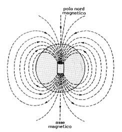 Considerazioni sulla natura della luce, della materia, della gravità e del magnetismo - LA DUALITA' DELLA LUCE, MATERIA, SPAZIO E TEMPO, GRAVIT