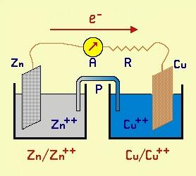 Le reazioni di ossidoriduzione - Bilanciamento delle redox con il metodo delle semireazioni