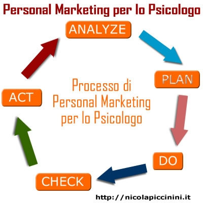 I processi di marketing e di vendita