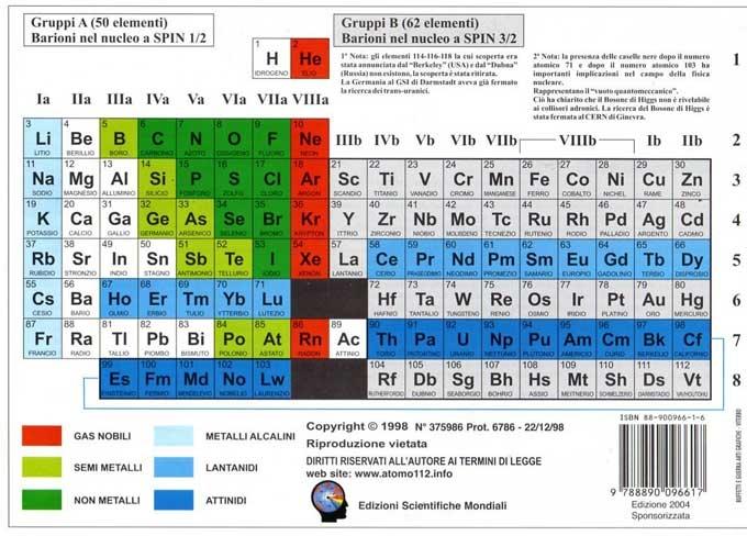 Sistema periodico degli elementi energia di 1 - Tavola periodica degli elementi spiegazione semplice ...